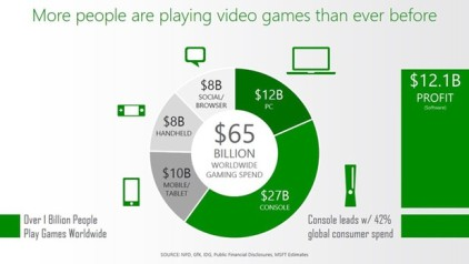Figure 2. The gaming market is a rapidly-growing billion-dollar industry.